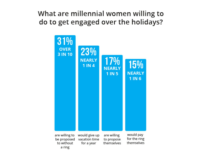 What are millennial women willing to do to get engaged over the holidays?