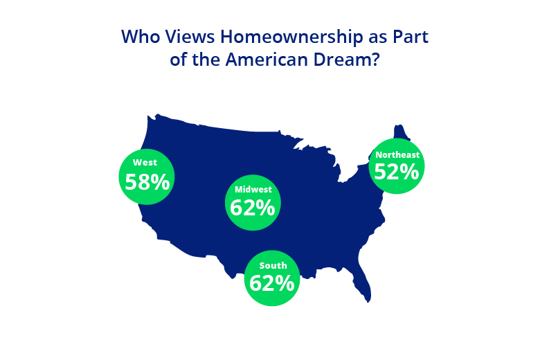 Homeownership and the American Dream Graphic