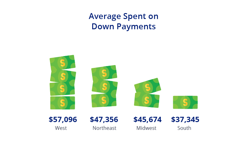 Regional Breakdown on Average Down Payment Cost