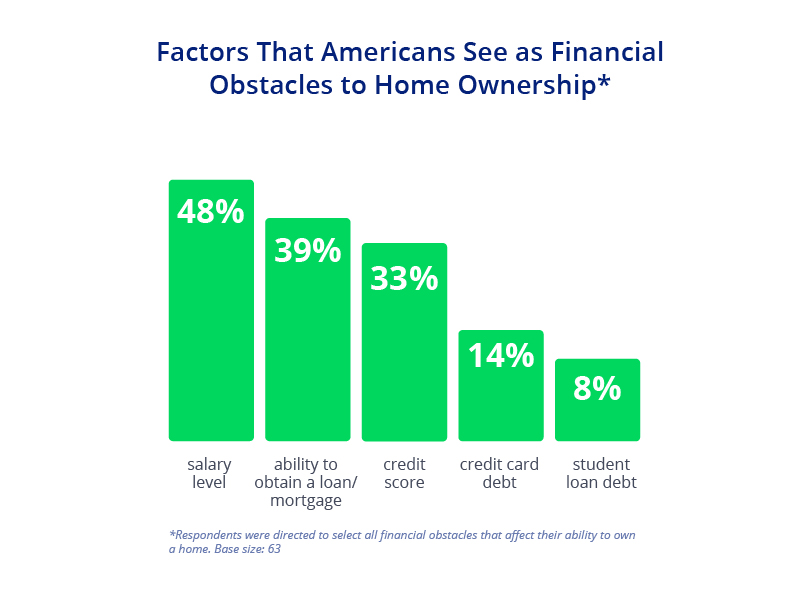 Chart that explains factors Americans see as obstacles to owning a home