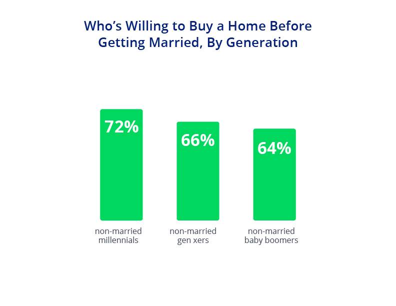 Views on Homeownership Before Marriage Chart