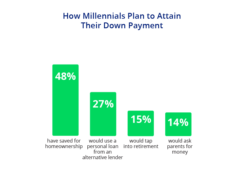 Millennials and Down Payments on Homes Chart