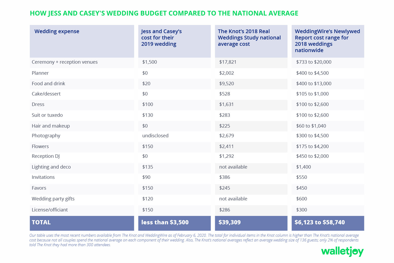 budget for wedding