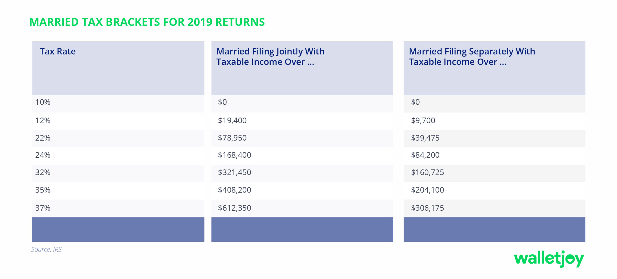 2019 tax brackets for married couples