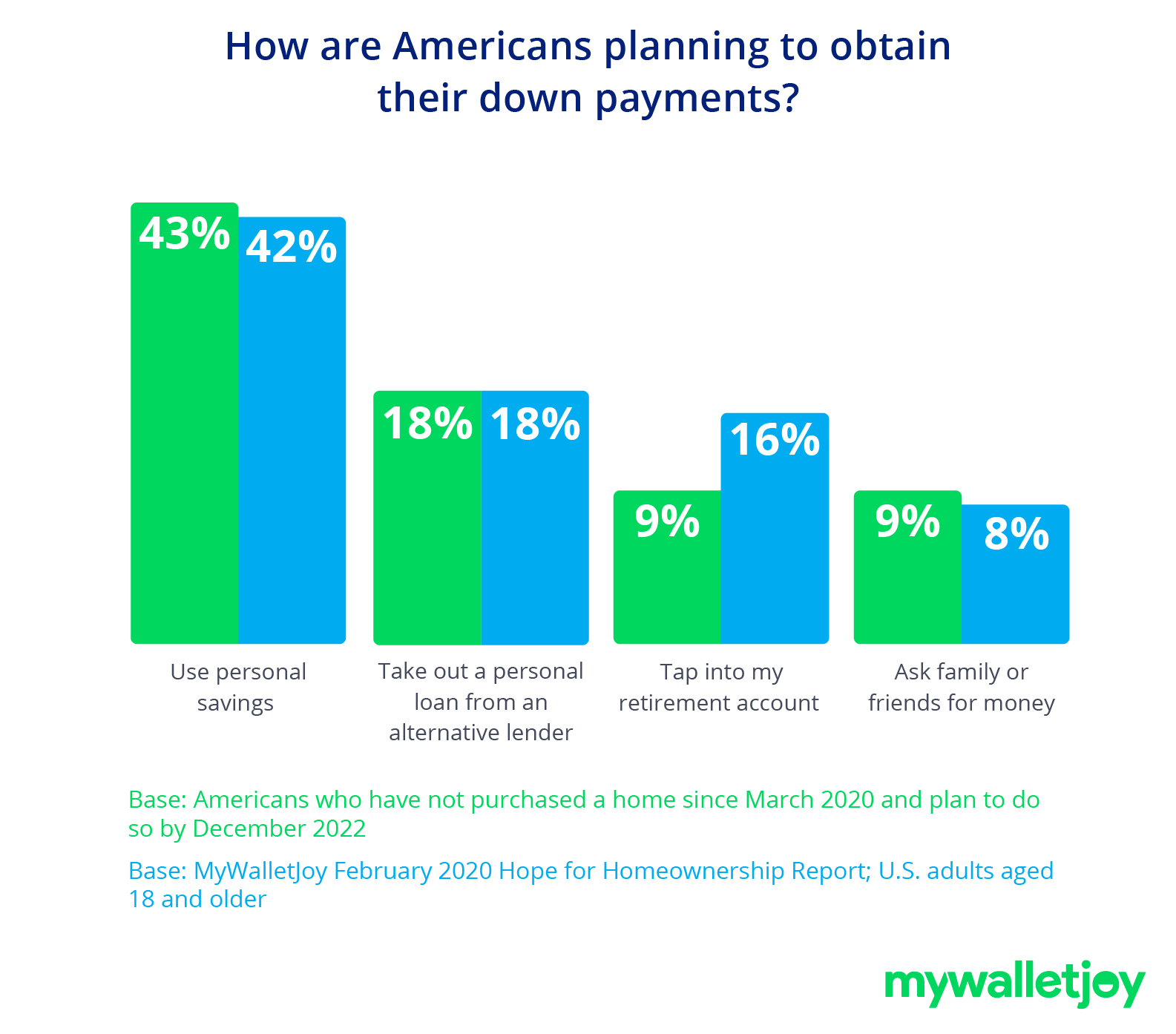 bar chart depicting how americans are planning to obtain their down payments