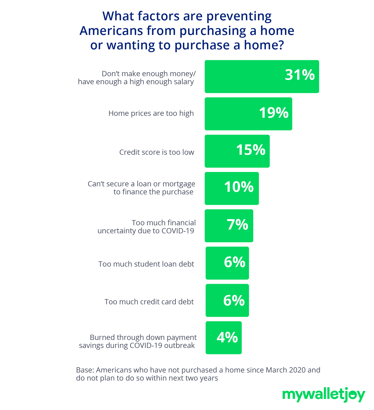 bar chart depicting the factors preventing americans from buying a home or wanting to purchase a home